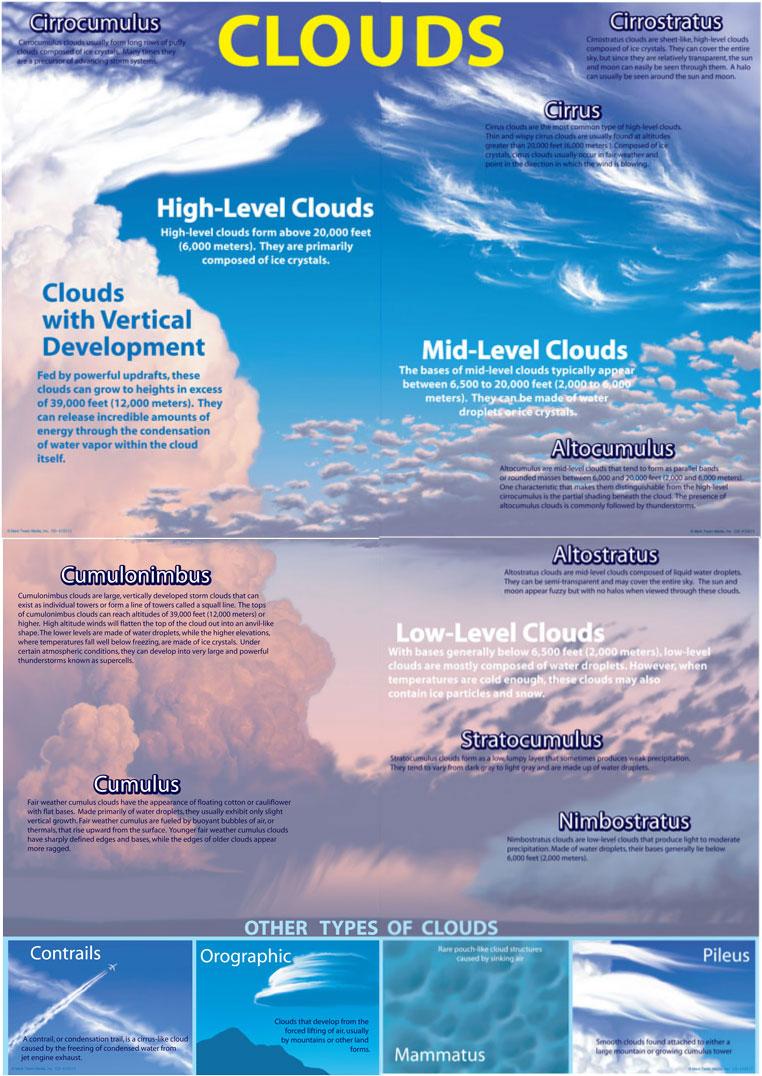 Types Of Clouds Worksheet. Worksheets. Tutsstar Thousands ...