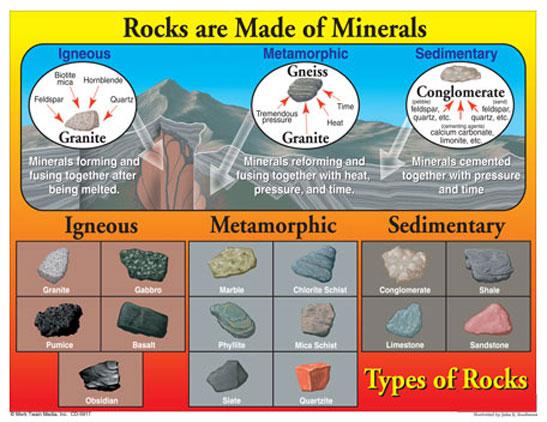 Types of Rocks | Create WebQuest
